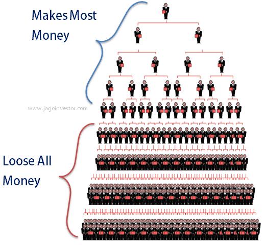 how-mlm-pyramid-scheme-works